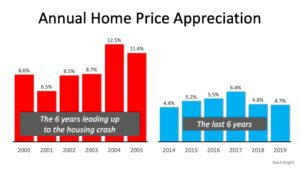 3-2020 Home Appreciation Graph