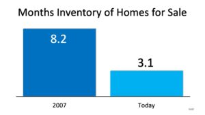 3-2020 Months Inventory of Homes