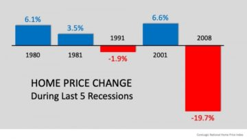 Home price change last five recessions